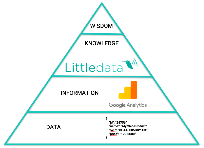 Pyramid of where Littledata is and Google Analytics