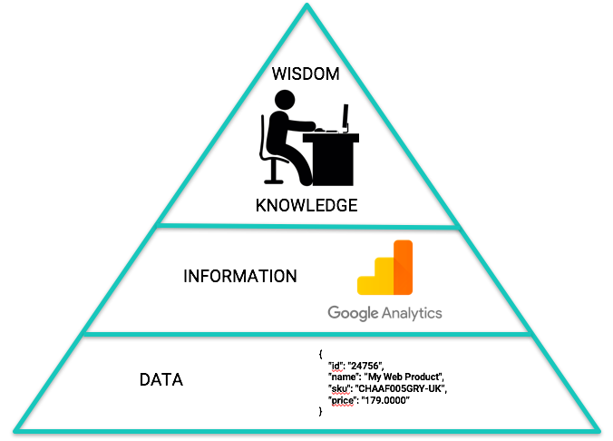 Pyramid of data and Google Analytics