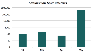 Sessions from spam referrers