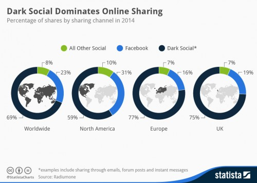 Dark social dominates online sharing