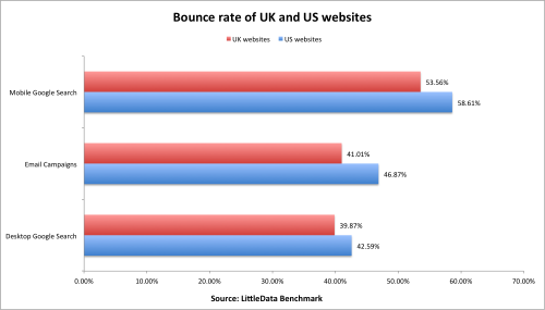 littledata bounce rate benchmark uk and us website engagement