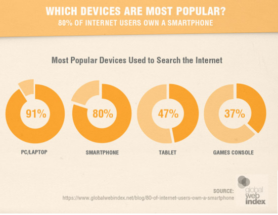 Mobile device users percentage