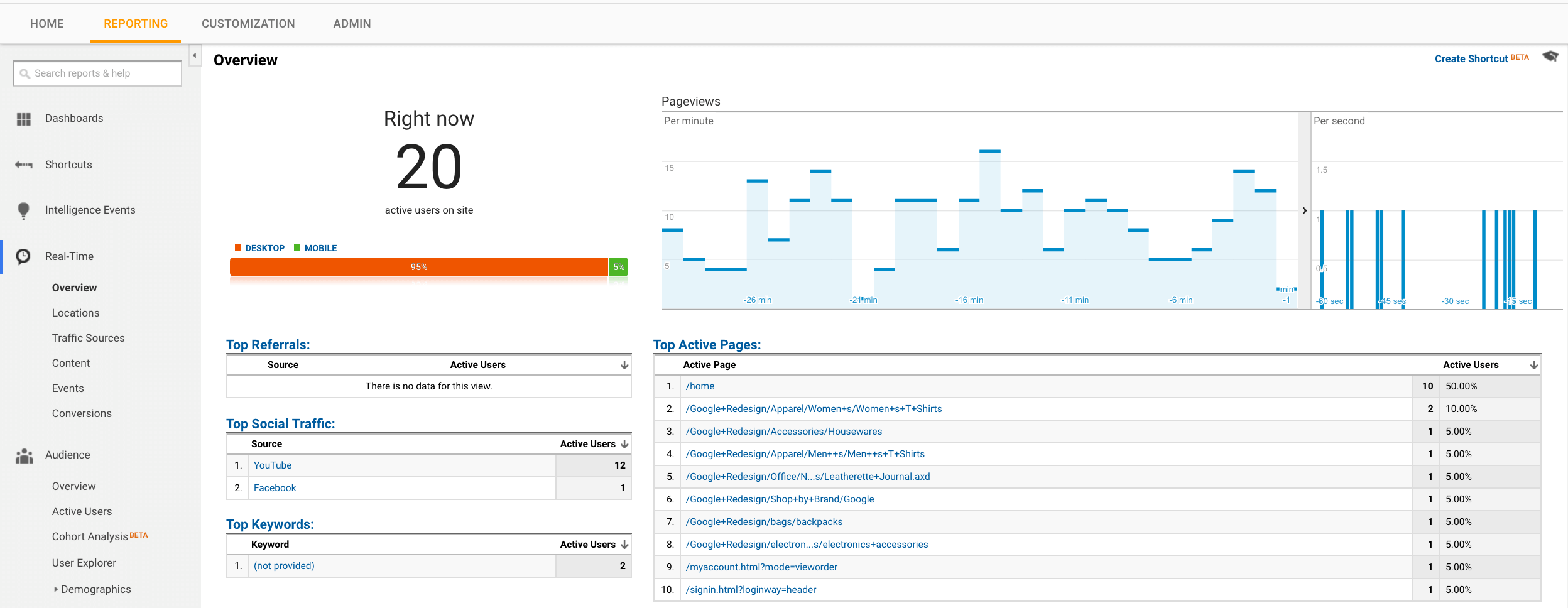 Google Analytics account real time view