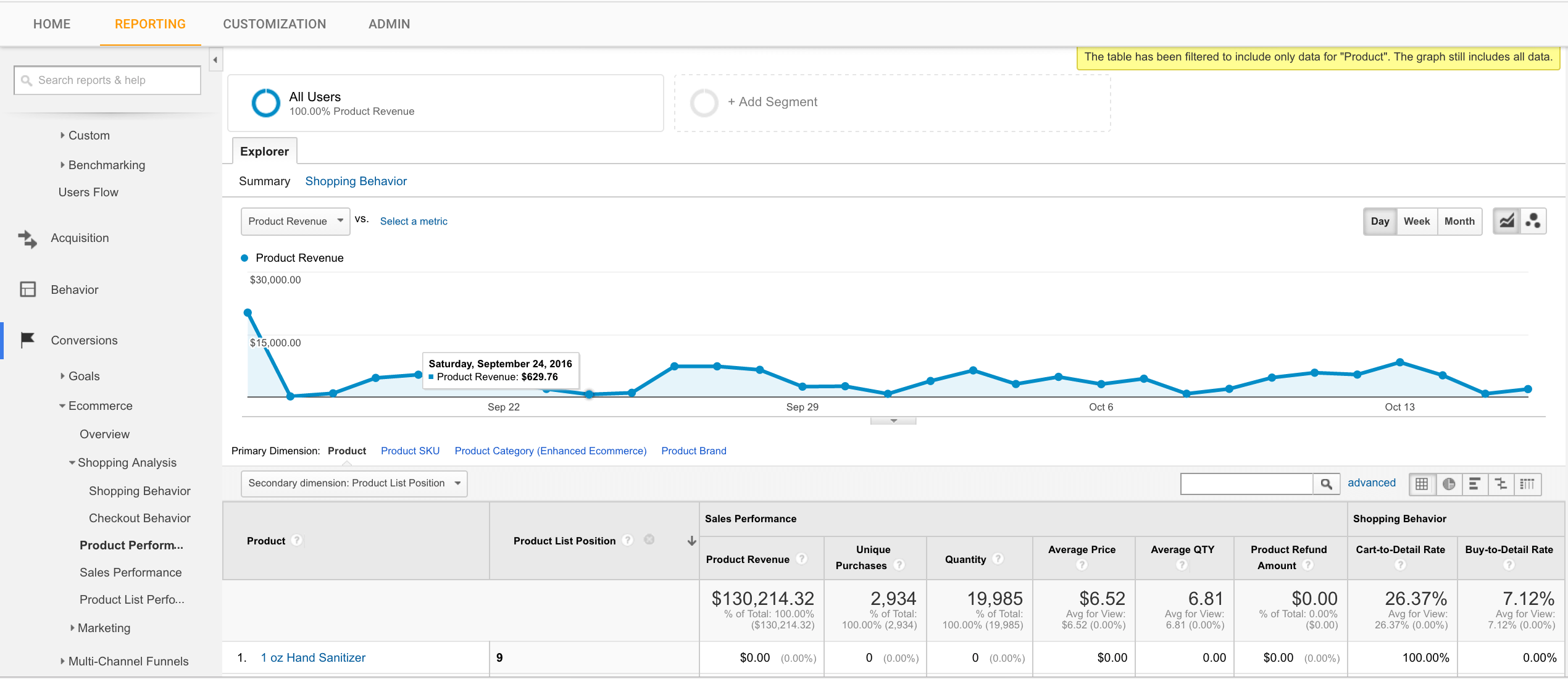 how is showing up if you have enhance ecommerce in your online shop with google analytics