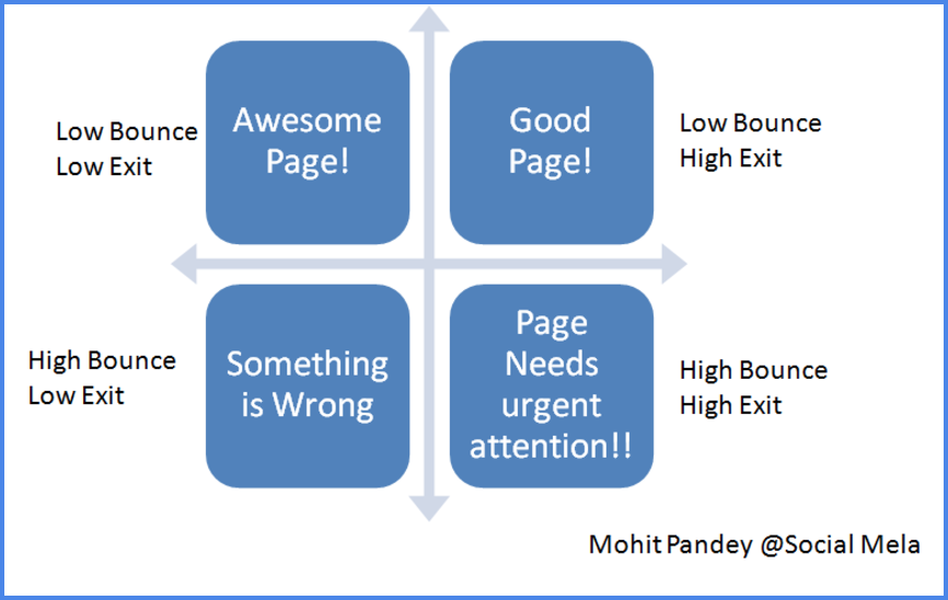 Page versus bounce rate