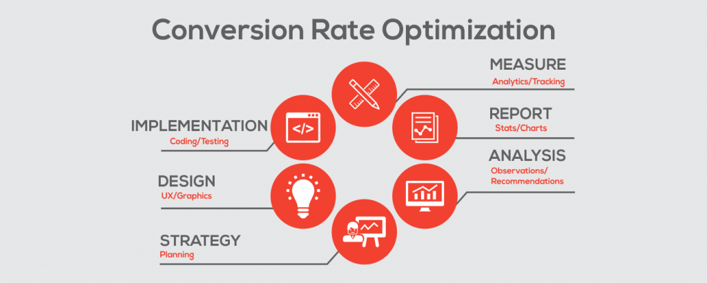 Conversion rate optimization photo