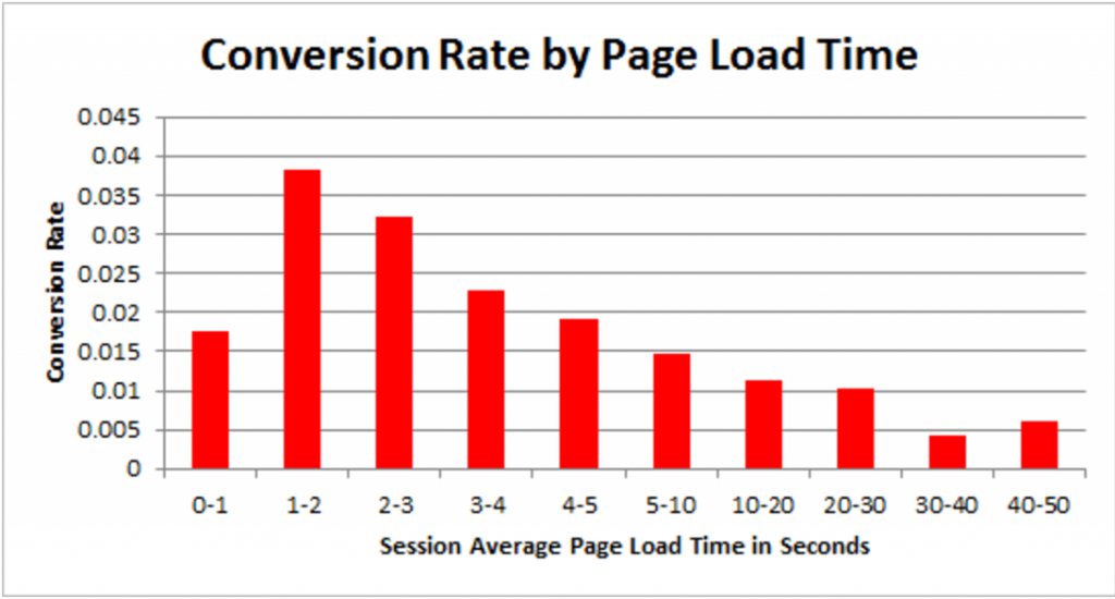 The influence of the page speed in conversion rate