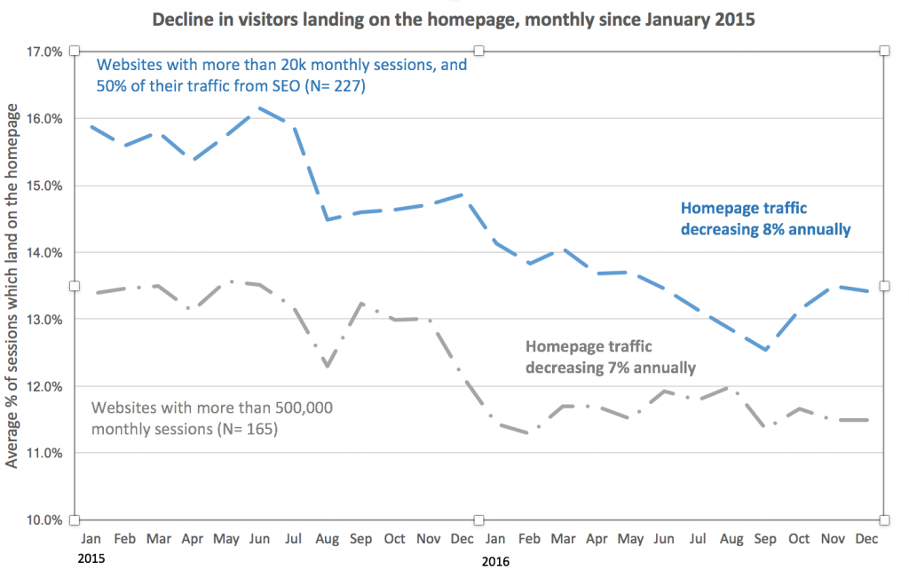 graph of homepage traffic