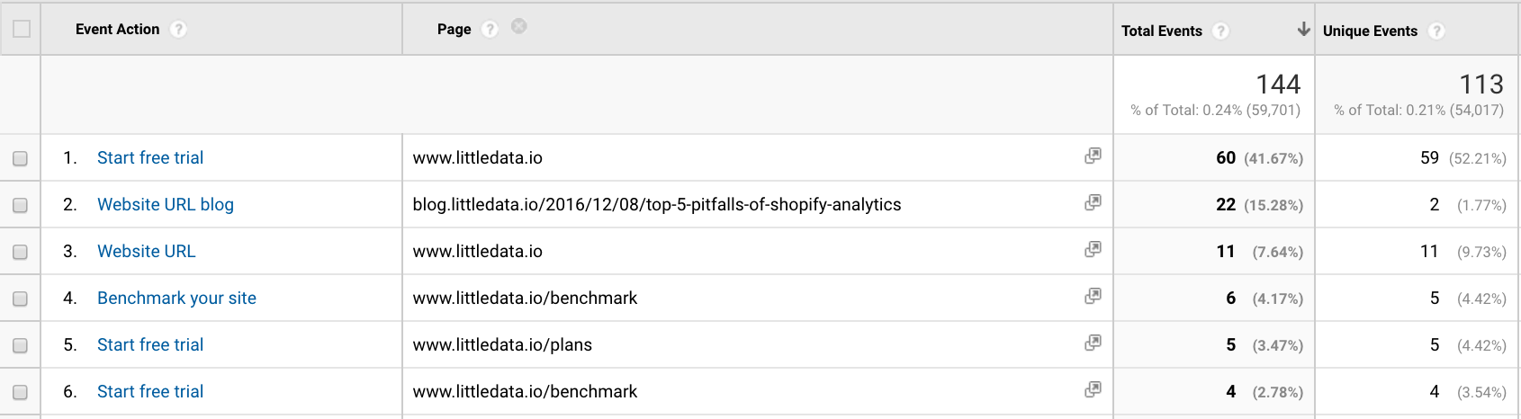 Google Analytics interpretation of events in page