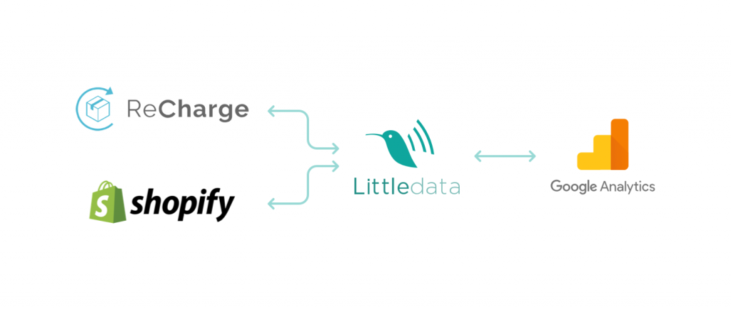 ReCharge integration with Littledata for subscription analytics in Google Analytics