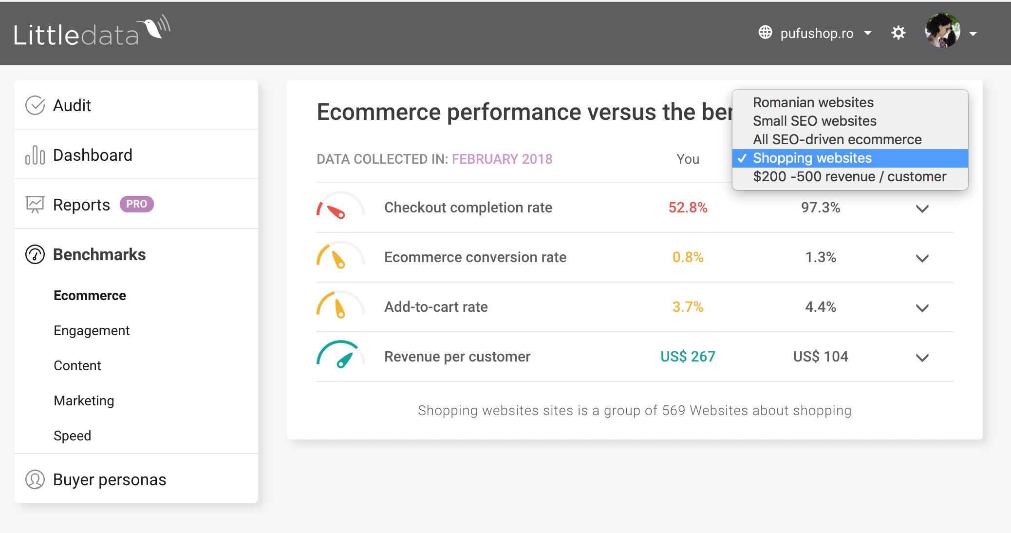 Benchmarking ecommerce kpis with other websites