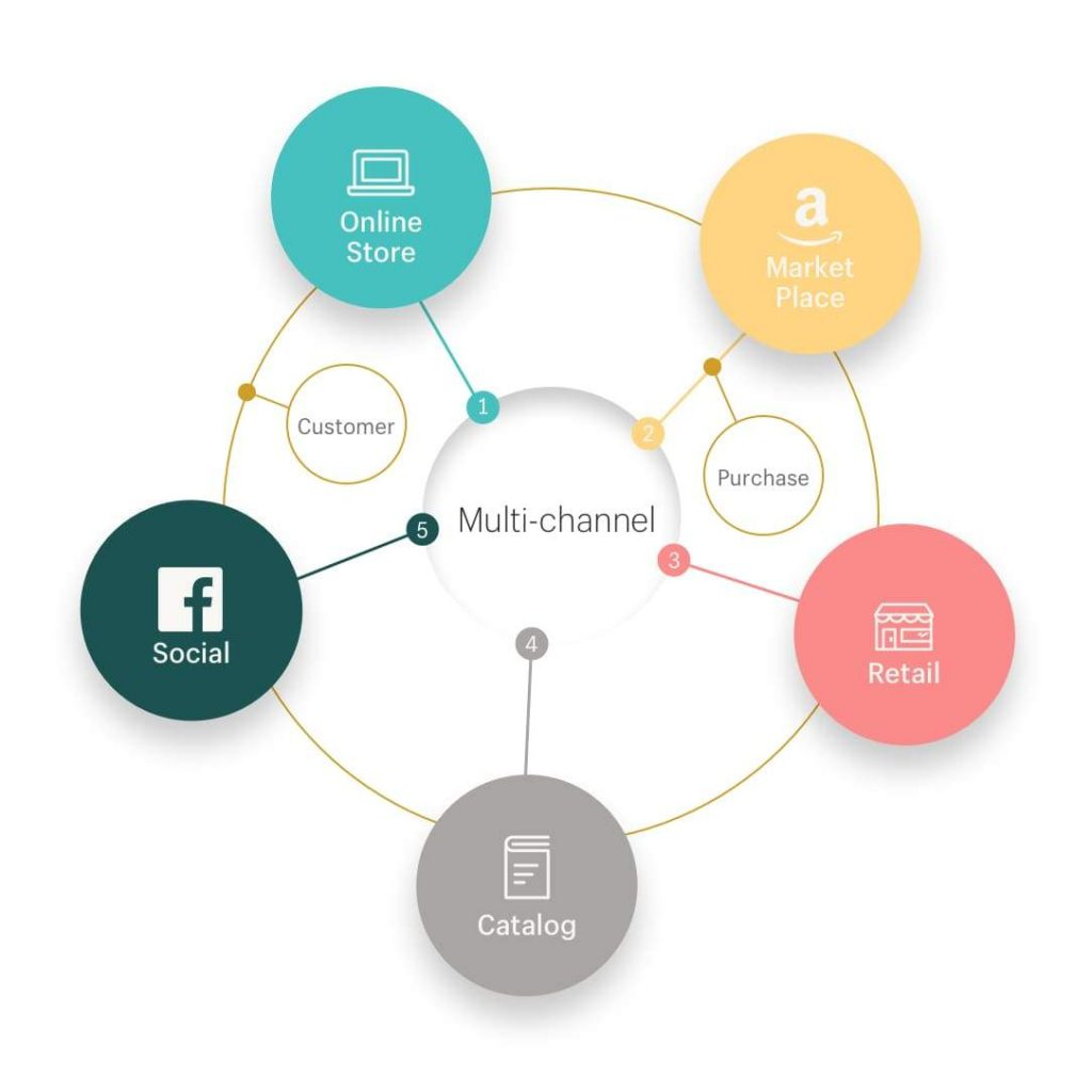 Omni channel versus multi channel ecommerce