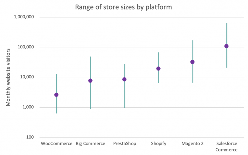range of shopify stores by platform data chart